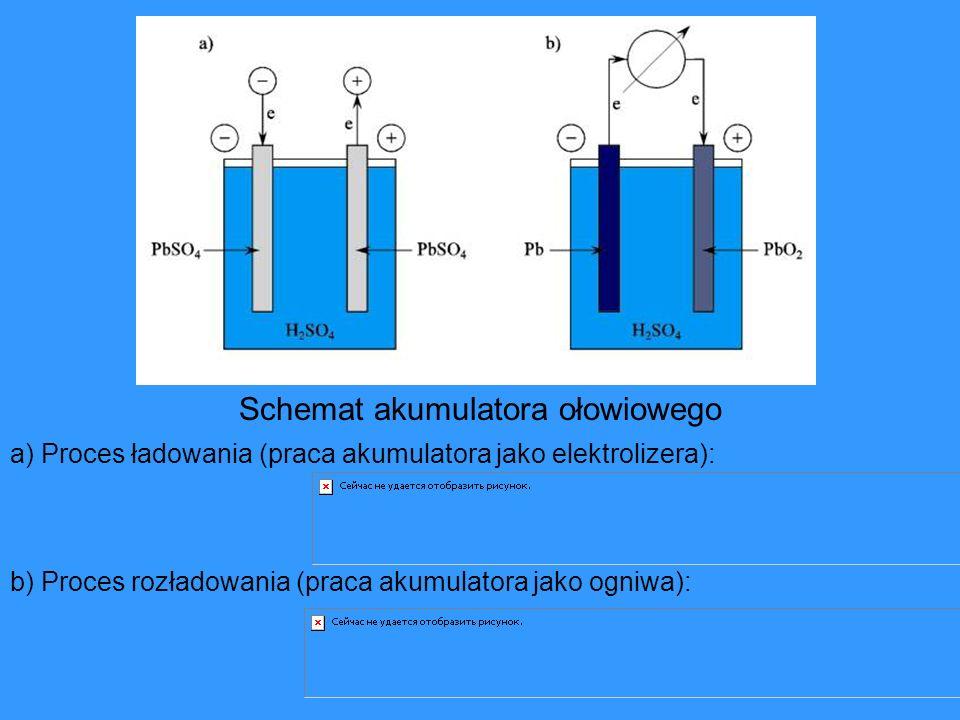 Schemat akumulatora ołowiowego a) Proces ładowania (praca akumulatora jako elektrolizera): b) Proces rozładowania (praca akumulatora jako ogniwa):