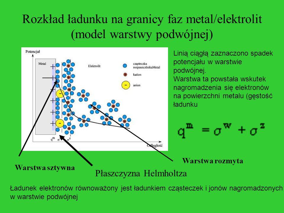 Rozkład ładunku na granicy faz metal/elektrolit (model warstwy podwójnej) Linią ciągłą zaznaczono spadek potencjału w warstwie podwójnej. Warstwa ta p