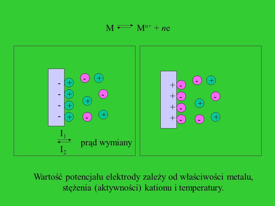 + + + + + + + - - - - - - -------- + + +- - - ++++++++ - I1I1 I2I2 M M n+ + ne prąd wymiany Wartość potencjału elektrody zależy od właściwości metalu,
