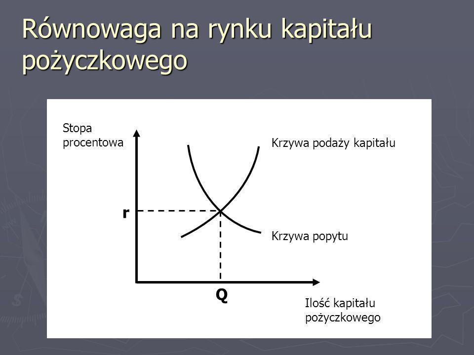 Równowaga na rynku kapitału pożyczkowego Krzywa podaży kapitału Krzywa popytu r Q Stopa procentowa Ilość kapitału pożyczkowego