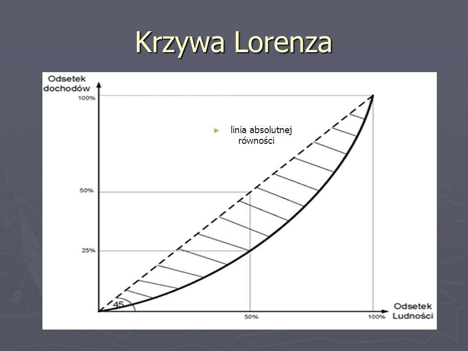 Krzywa Lorenza linia absolutnej równości