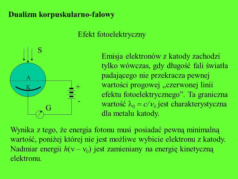 Dualizm korpuskularno-falowy Efekt fotoelektryczny A K G + - S Emisja elektronów z katody zachodzi tylko wówczas, gdy długość fali światła padającego