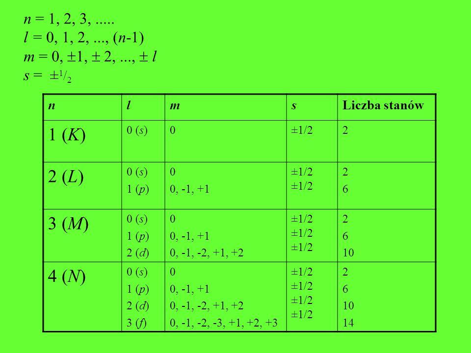 n = 1, 2, 3,..... l = 0, 1, 2,..., (n-1) m = 0, 1, 2,..., l s = ± 1 / 2 nlmsLiczba stanów 1 (K) 0 (s)0±1/22 2 (L) 0 (s) 1 (p) 0 0, -1, +1 ±1/2 2626 3
