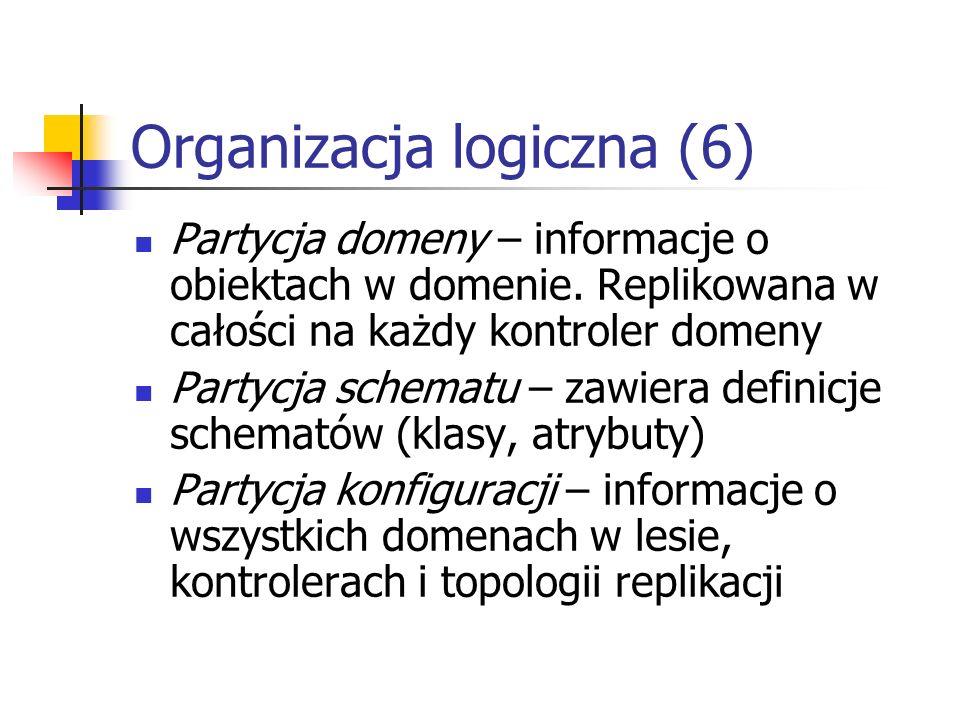 Organizacja logiczna (6) Partycja domeny – informacje o obiektach w domenie. Replikowana w całości na każdy kontroler domeny Partycja schematu – zawie