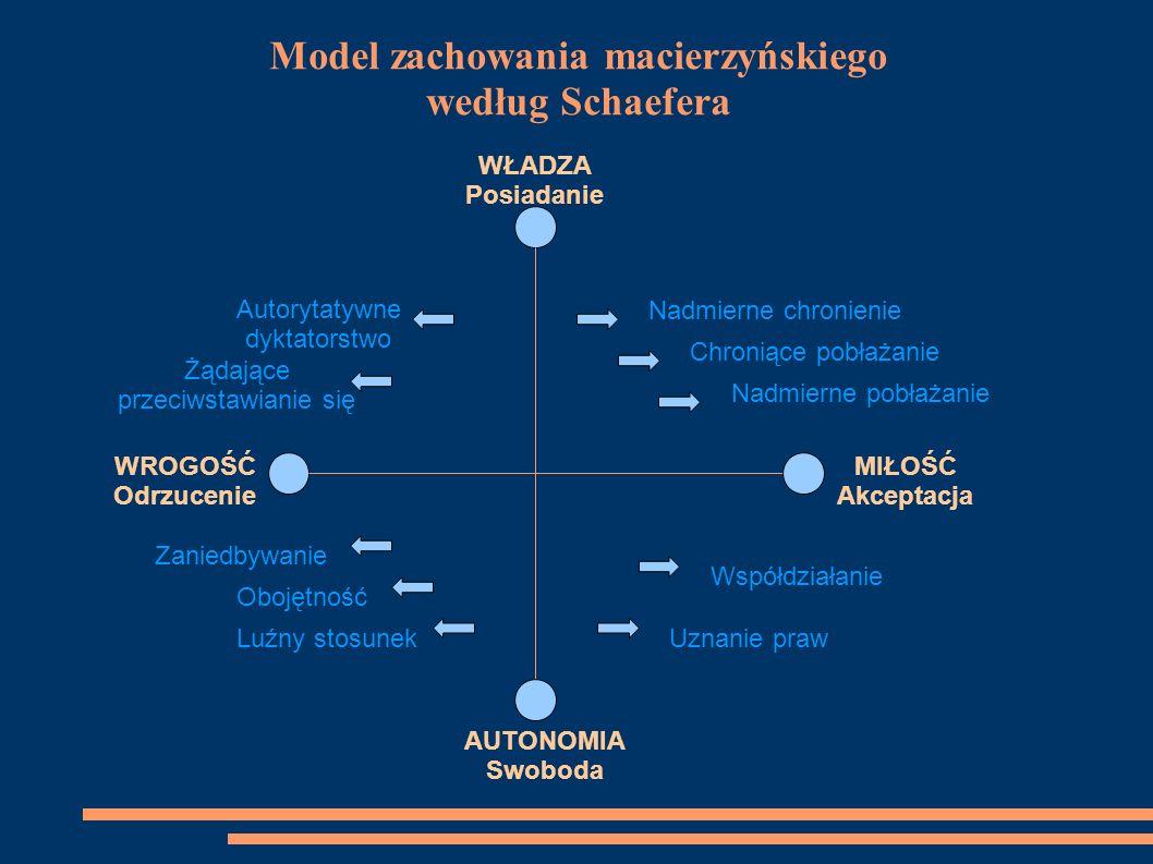 ODTRĄCAJĄCA NADMIERNIE WYMAGAJĄCA UNIKAJĄCA NADMIERNIE CHRONIĄCA AKCEPTACJA UZNANIE PRAW WSPÓŁDZIAŁANIE ROZUMNA SWOBODA Model postaw rodzicielskich właściwych i niewłaściwych (opracowany w Polsce)