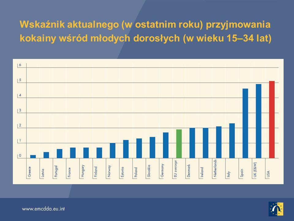 Wskaźnik aktualnego (w ostatnim roku) przyjmowania kokainy wśród młodych dorosłych (w wieku 15–34 lat)