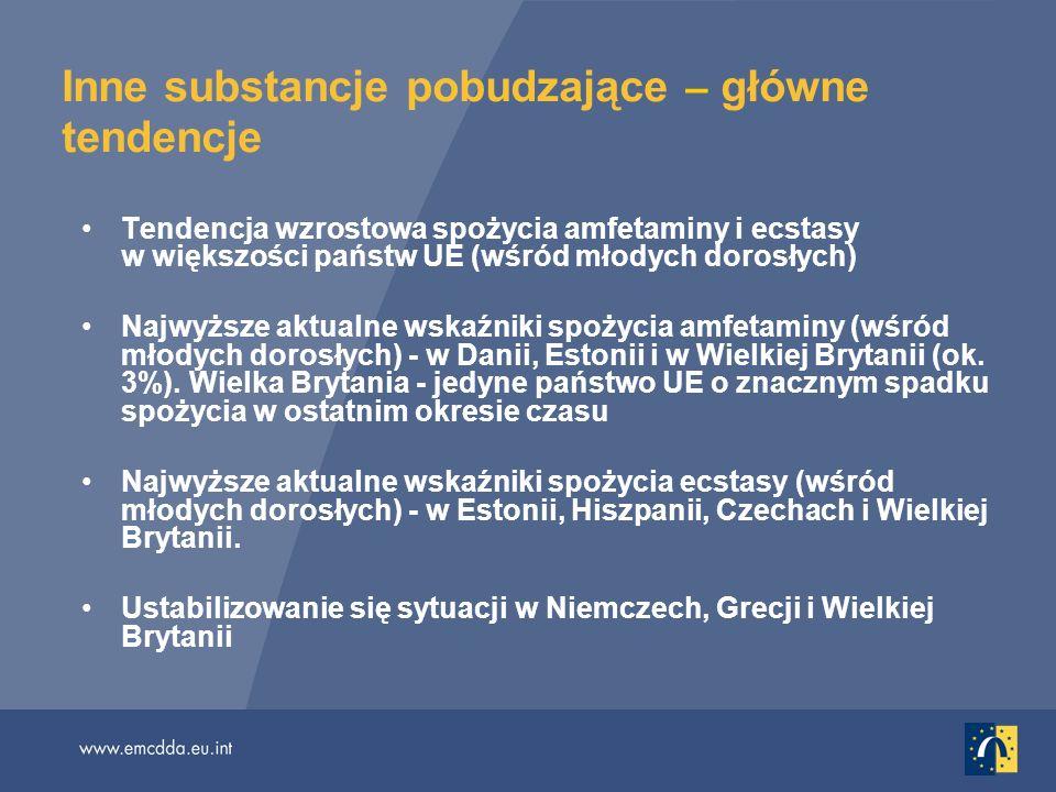 Inne substancje pobudzające – główne tendencje Tendencja wzrostowa spożycia amfetaminy i ecstasy w większości państw UE (wśród młodych dorosłych) Najwyższe aktualne wskaźniki spożycia amfetaminy (wśród młodych dorosłych) - w Danii, Estonii i w Wielkiej Brytanii (ok.