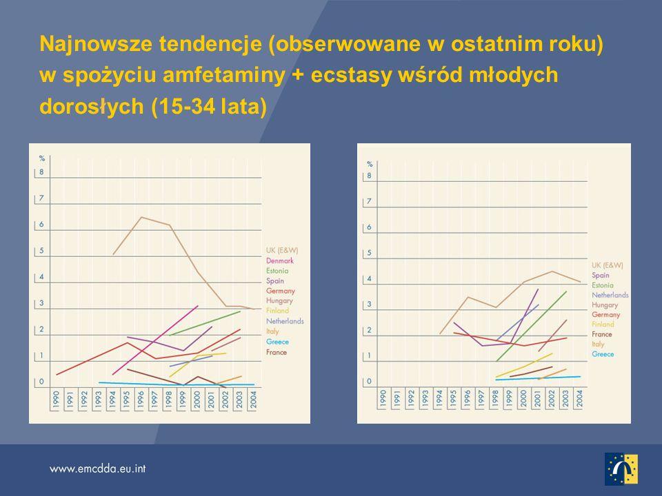 Najnowsze tendencje (obserwowane w ostatnim roku) w spożyciu amfetaminy + ecstasy wśród młodych dorosłych (15-34 lata)