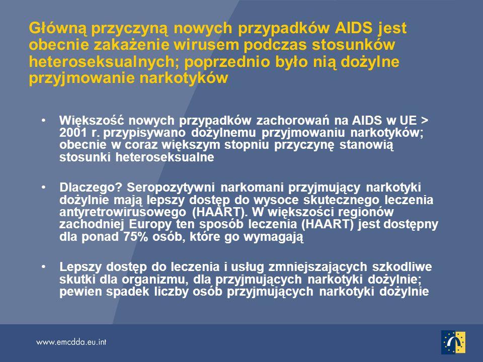 Główną przyczyną nowych przypadków AIDS jest obecnie zakażenie wirusem podczas stosunków heteroseksualnych; poprzednio było nią dożylne przyjmowanie narkotyków Większość nowych przypadków zachorowań na AIDS w UE > 2001 r.