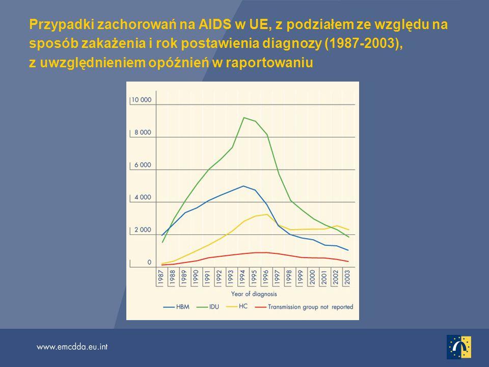 Przypadki zachorowań na AIDS w UE, z podziałem ze względu na sposób zakażenia i rok postawienia diagnozy (1987-2003), z uwzględnieniem opóźnień w raportowaniu