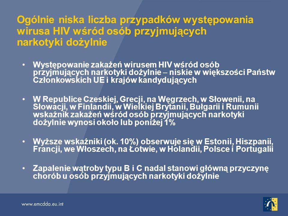 Ogólnie niska liczba przypadków występowania wirusa HIV wśród osób przyjmujących narkotyki dożylnie Występowanie zakażeń wirusem HIV wśród osób przyjmujących narkotyki dożylnie – niskie w większości Państw Członkowskich UE i krajów kandydujących W Republice Czeskiej, Grecji, na Węgrzech, w Słowenii, na Słowacji, w Finlandii, w Wielkiej Brytanii, Bułgarii i Rumunii wskaźnik zakażeń wśród osób przyjmujących narkotyki dożylnie wynosi około lub poniżej 1% Wyższe wskaźniki (ok.