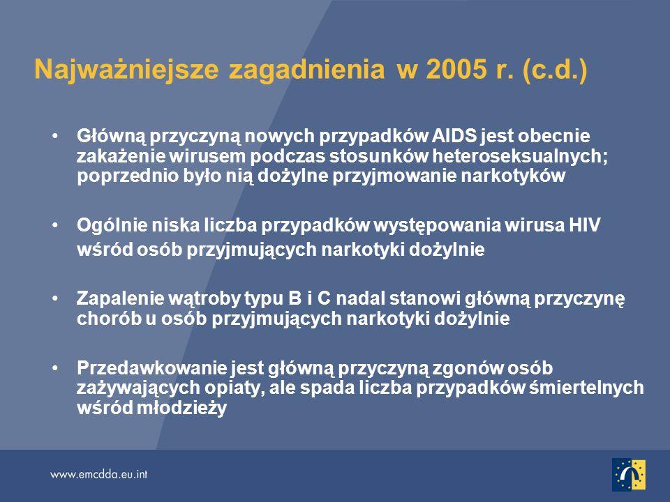 Najważniejsze zagadnienia w 2005 r. (c.d.) Główną przyczyną nowych przypadków AIDS jest obecnie zakażenie wirusem podczas stosunków heteroseksualnych;