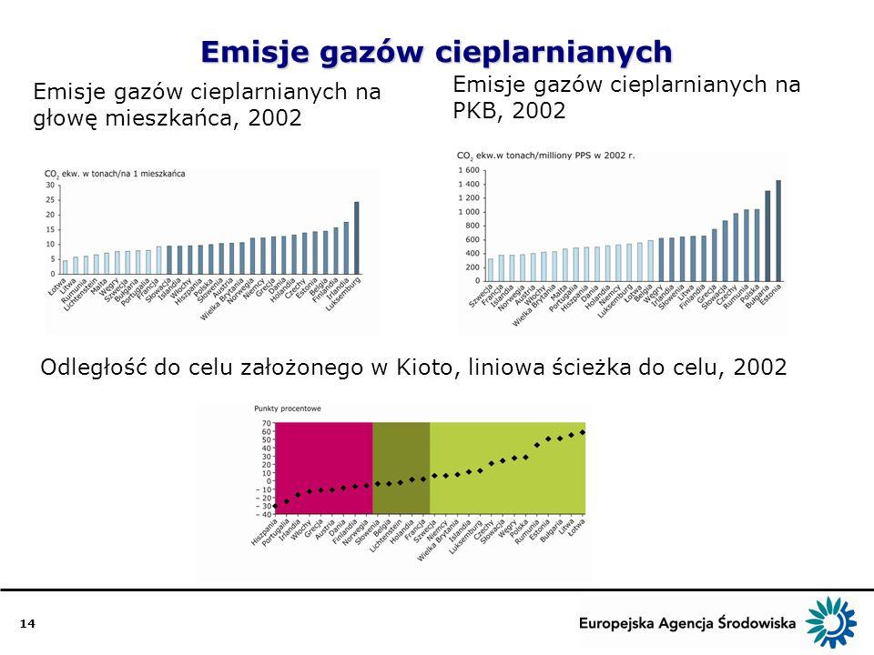 14 Emisje gazów cieplarnianych Emisje gazów cieplarnianych na głowę mieszkańca, 2002 Emisje gazów cieplarnianych na PKB, 2002 Odległość do celu założonego w Kioto, liniowa ścieżka do celu, 2002