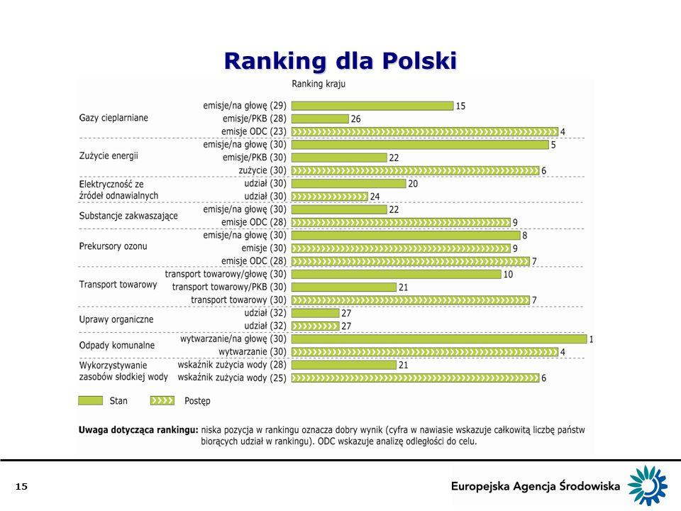 15 Ranking dla Polski