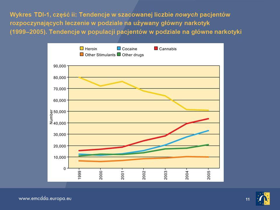 11 Wykres TDI-1, część ii: Tendencje w szacowanej liczbie nowych pacjentów rozpoczynających leczenie w podziale na używany główny narkotyk (1999–2005)