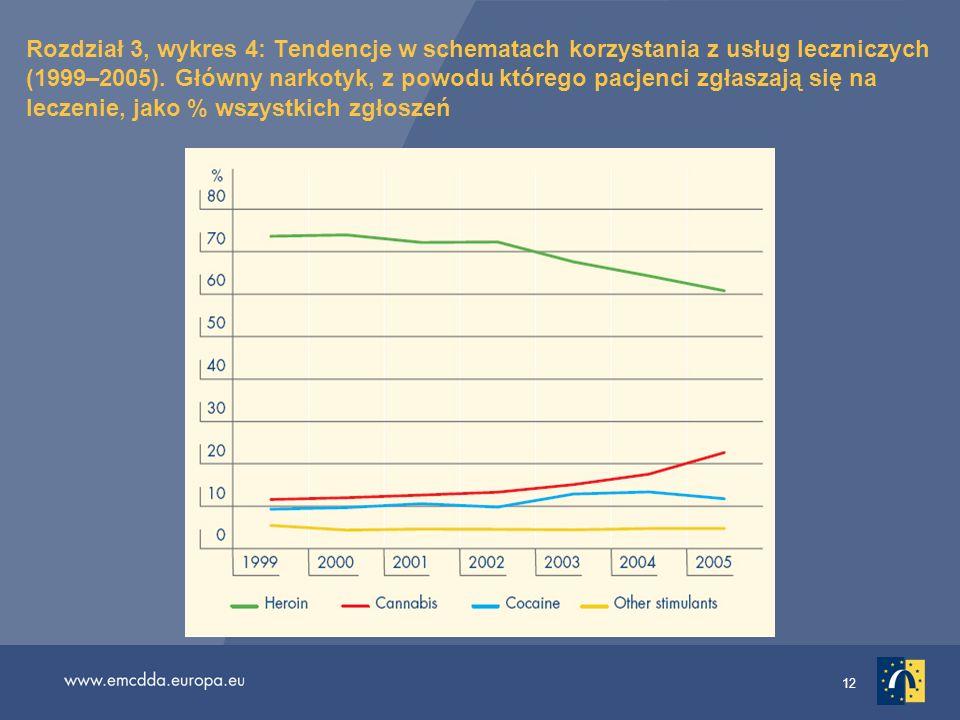 12 Rozdział 3, wykres 4: Tendencje w schematach korzystania z usług leczniczych (1999–2005). Główny narkotyk, z powodu którego pacjenci zgłaszają się