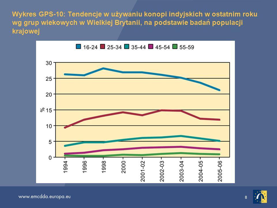 8 Wykres GPS-10: Tendencje w używaniu konopi indyjskich w ostatnim roku wg grup wiekowych w Wielkiej Brytanii, na podstawie badań populacji krajowej