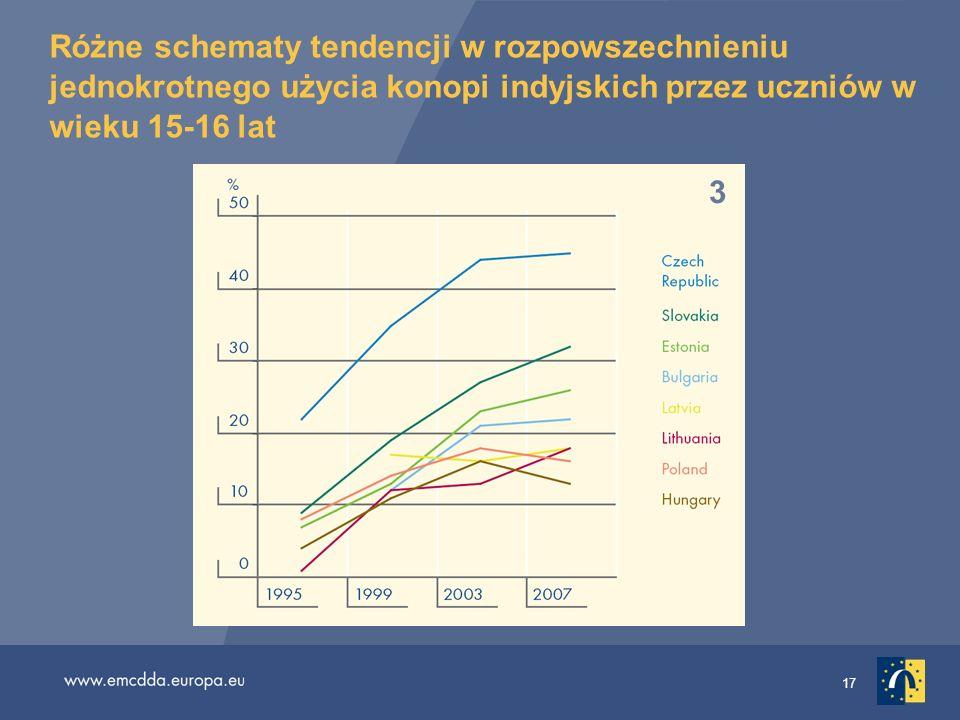 17 Różne schematy tendencji w rozpowszechnieniu jednokrotnego użycia konopi indyjskich przez uczniów w wieku 15-16 lat 1 2 3