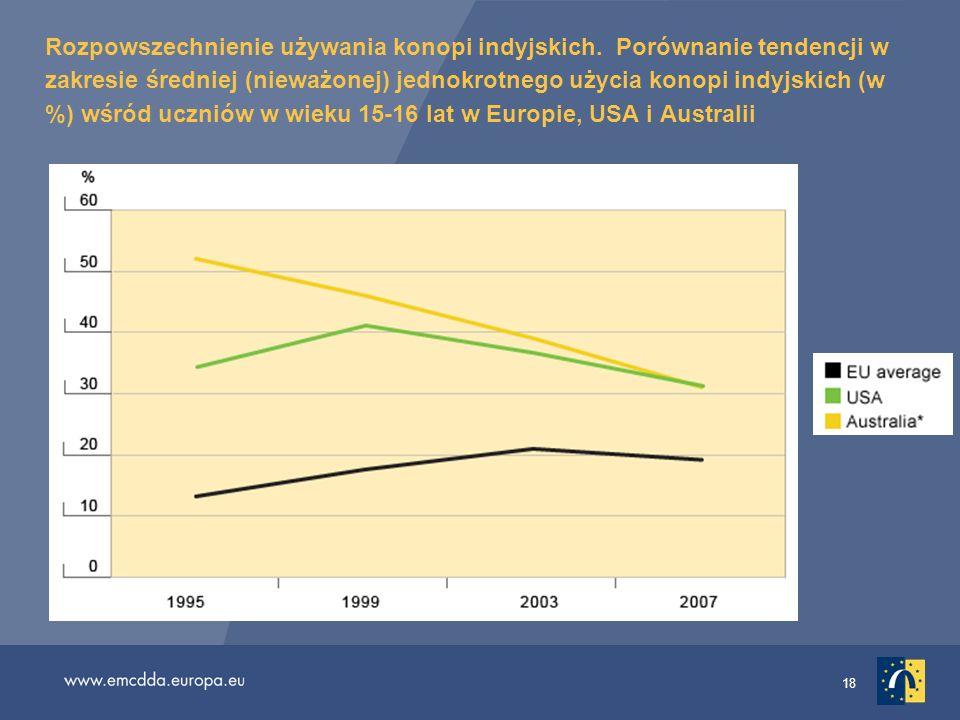 18 Rozpowszechnienie używania konopi indyjskich. Porównanie tendencji w zakresie średniej (nieważonej) jednokrotnego użycia konopi indyjskich (w %) wś