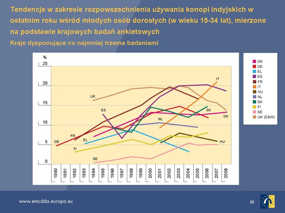 20 Tendencje w zakresie rozpowszechnienia używania konopi indyjskich w ostatnim roku wśród młodych osób dorosłych (w wieku 15-34 lat), mierzone na pod