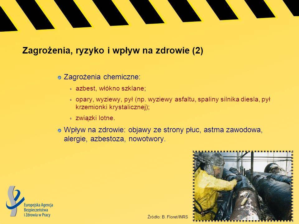 Zagrożenia, ryzyko i wpływ na zdrowie (2) Zagrożenia chemiczne: azbest, włókno szklane; opary, wyziewy, pył (np. wyziewy asfaltu, spaliny silnika dies