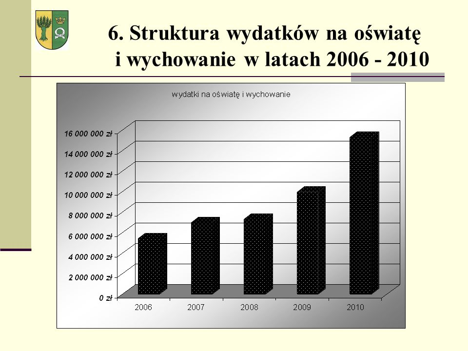 6. Struktura wydatków na oświatę i wychowanie w latach 2006 - 2010
