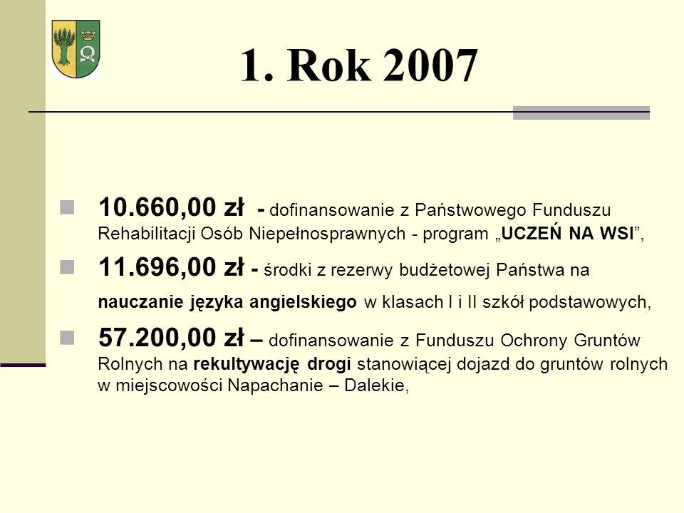 1. Rok 2007 10.660,00 zł - dofinansowanie z Państwowego Funduszu Rehabilitacji Osób Niepełnosprawnych - program UCZEŃ NA WSI, 11.696,00 zł - środki z