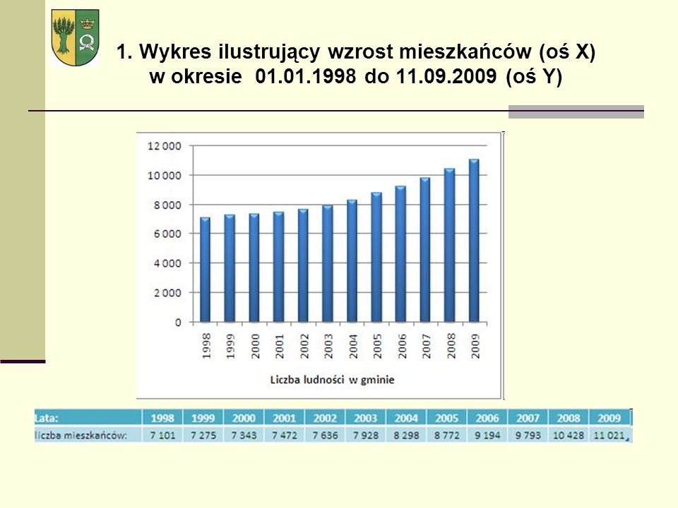 1. Wykres ilustrujący wzrost mieszkańców (oś X) w okresie 01.01.1998 do 11.09.2009 (oś Y)