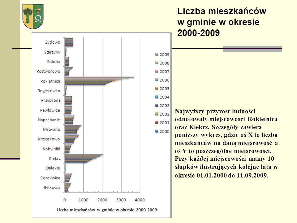 Najwyższy przyrost ludności odnotowały miejscowości Rokietnica oraz Kiekrz.