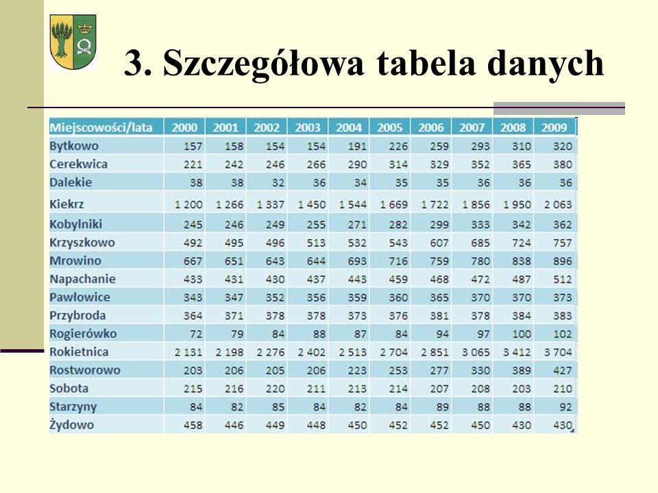 3. Szczegółowa tabela danych