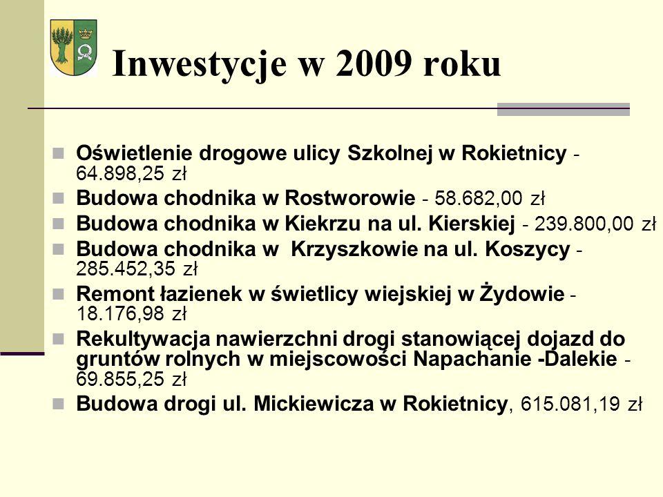 Inwestycje w 2009 roku Oświetlenie drogowe ulicy Szkolnej w Rokietnicy - 64.898,25 zł Budowa chodnika w Rostworowie - 58.682,00 zł Budowa chodnika w Kiekrzu na ul.