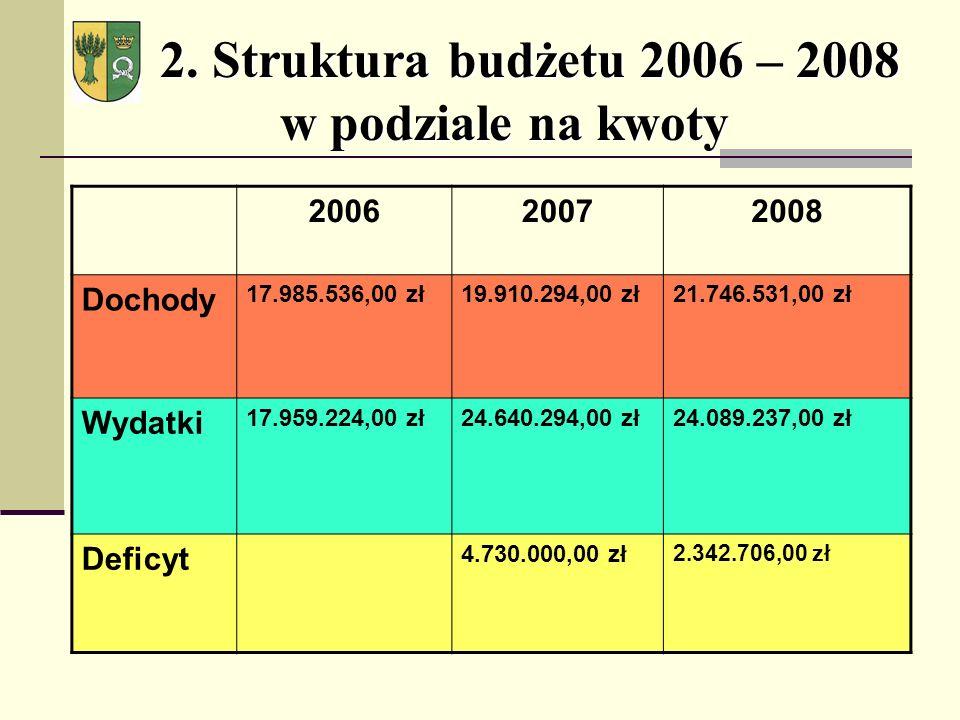 2. Struktura budżetu 2006 – 2008 w podziale na kwoty 2.