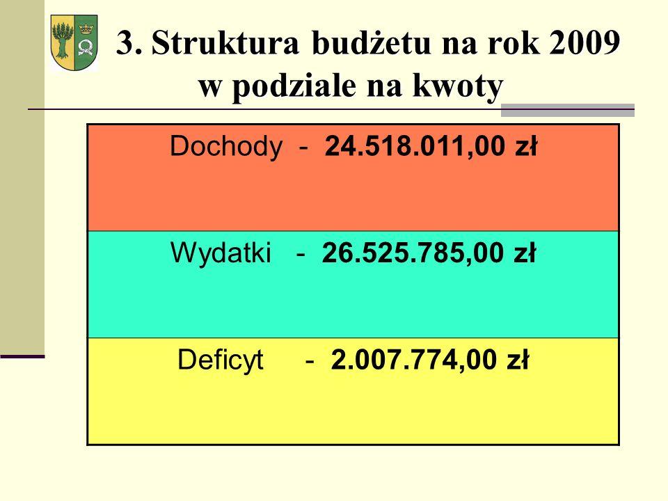 3. Struktura budżetu na rok 2009 w podziale na kwoty 3.
