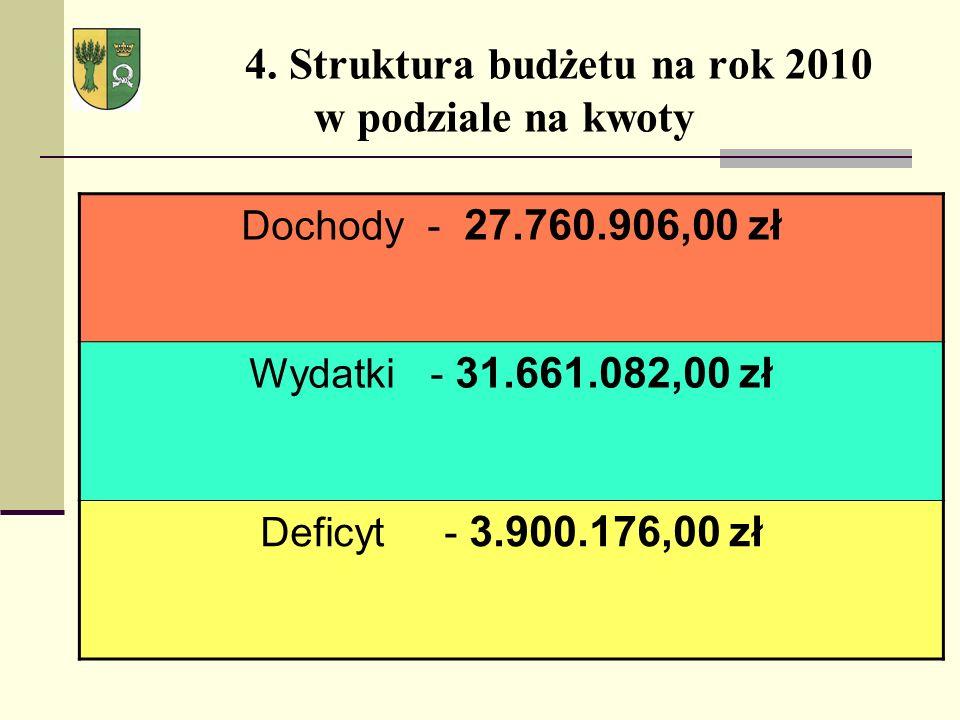 4. Struktura budżetu na rok 2010 w podziale na kwoty Dochody - 27.760.906,00 zł Wydatki - 31.661.082,00 zł Deficyt - 3.900.176,00 zł