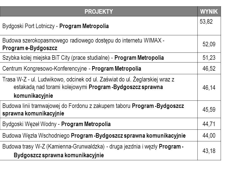 PROJEKTYWYNIK Bydgoski Port Lotniczy - Program Metropolia 53,82 Budowa szerokopasmowego radiowego dostępu do internetu WIMAX - Program e-Bydgoszcz 52,