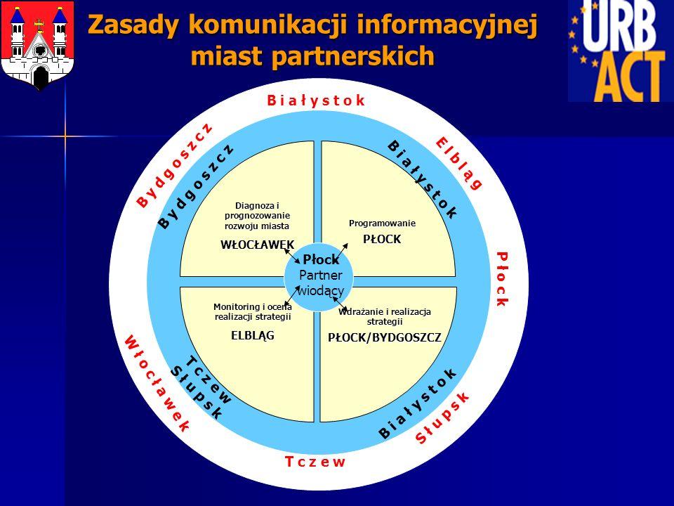 Zasady komunikacji informacyjnej miast partnerskich Wdrażanie i realizacja strategii PŁOCK/BYDGOSZCZ Diagnoza i prognozowanie rozwoju miasta WŁOCŁAWEK
