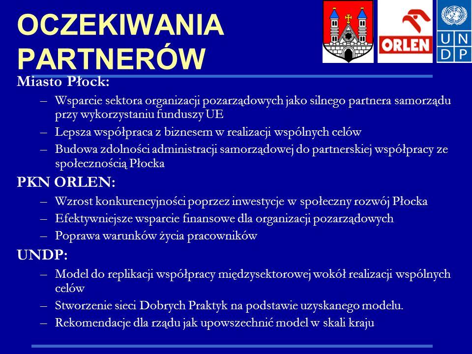 OCZEKIWANIA PARTNERÓW Miasto Płock: –Wsparcie sektora organizacji pozarządowych jako silnego partnera samorządu przy wykorzystaniu funduszy UE –Lepsza współpraca z biznesem w realizacji wspólnych celów –Budowa zdolności administracji samorządowej do partnerskiej współpracy ze społecznością Płocka PKN ORLEN: –Wzrost konkurencyjności poprzez inwestycje w społeczny rozwój Płocka –Efektywniejsze wsparcie finansowe dla organizacji pozarządowych –Poprawa warunków życia pracowników UNDP: –Model do replikacji współpracy międzysektorowej wokół realizacji wspólnych celów –Stworzenie sieci Dobrych Praktyk na podstawie uzyskanego modelu.