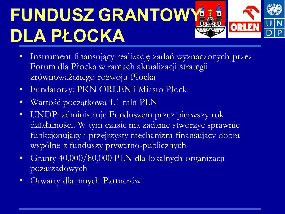 FUNDUSZ GRANTOWY DLA PŁOCKA Instrument finansujący realizację zadań wyznaczonych przez Forum dla Płocka w ramach aktualizacji strategii zrównoważonego rozwoju Płocka Fundatorzy: PKN ORLEN i Miasto Płock Wartość początkowa 1,1 mln PLN UNDP: administruje Funduszem przez pierwszy rok działalności.