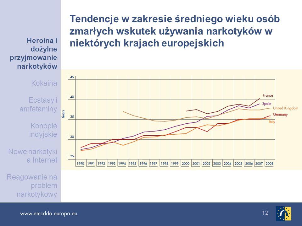 12 Tendencje w zakresie średniego wieku osób zmarłych wskutek używania narkotyków w niektórych krajach europejskich Heroina i dożylne przyjmowanie nar
