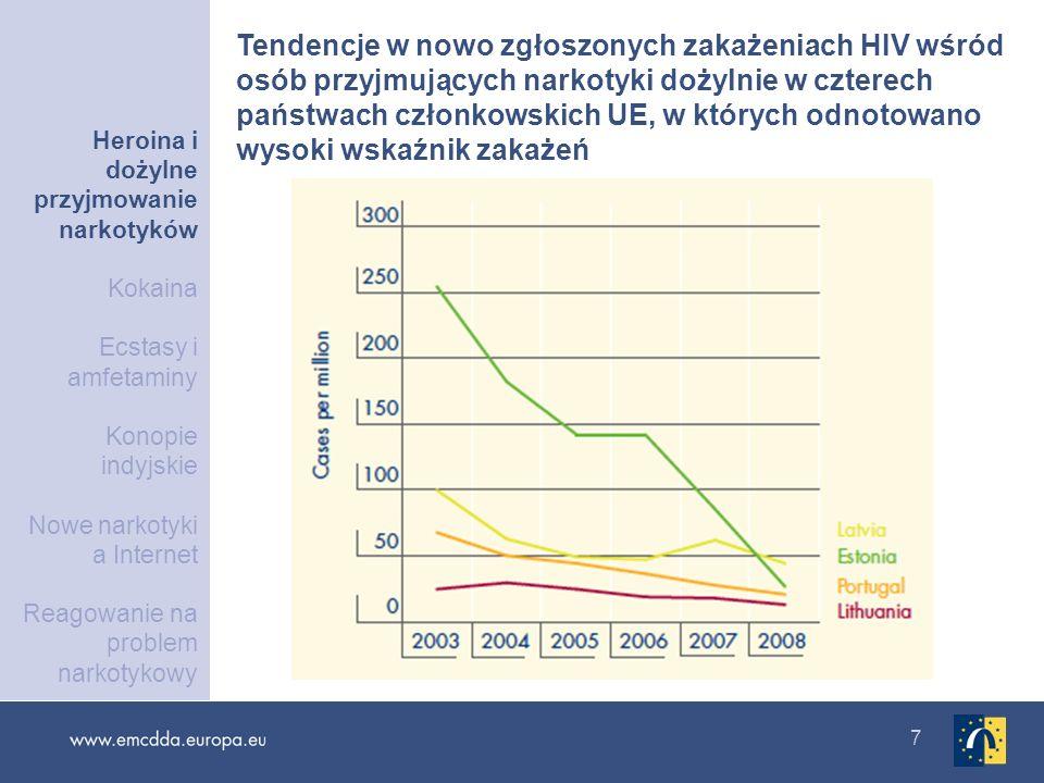 7 Tendencje w nowo zgłoszonych zakażeniach HIV wśród osób przyjmujących narkotyki dożylnie w czterech państwach członkowskich UE, w których odnotowano