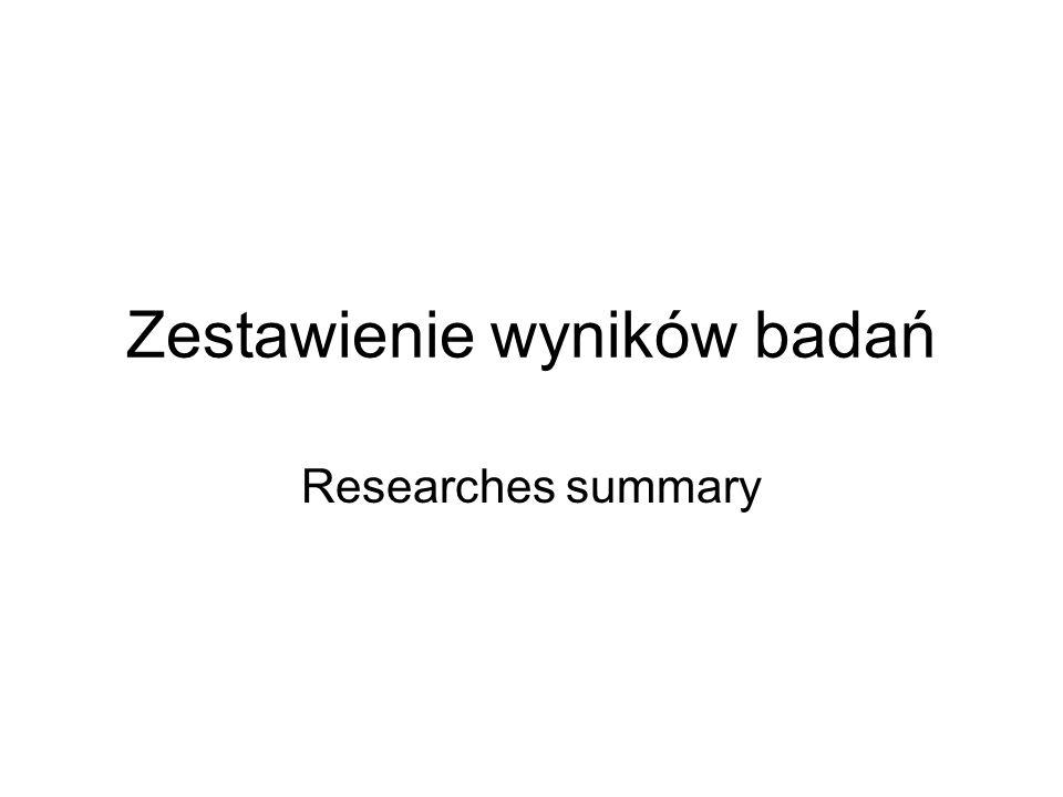 Zestawienie wyników badań Researches summary