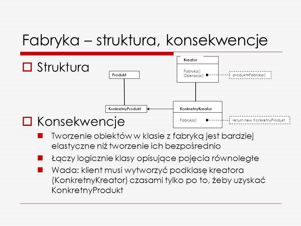 Fabryka – struktura, konsekwencje Struktura Konsekwencje Tworzenie obiektów w klasie z fabryką jest bardziej elastyczne niż tworzenie ich bezpośrednio