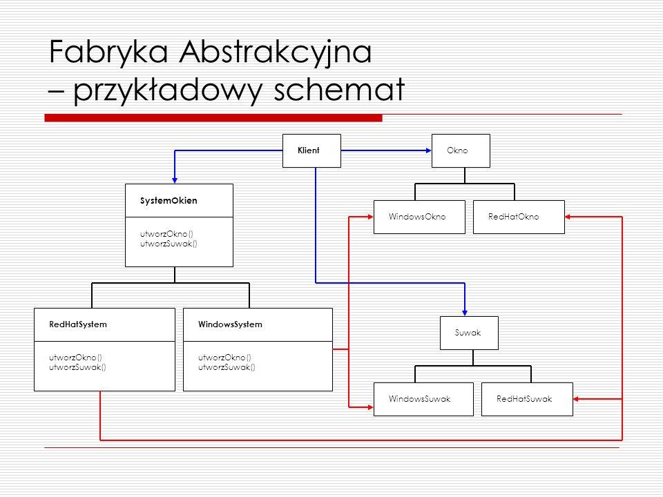 Fabryka Abstrakcyjna – przykładowy schemat SystemOkien utworzOkno() utworzSuwak() WindowsSystem utworzOkno() utworzSuwak() RedHatSystem utworzOkno() u