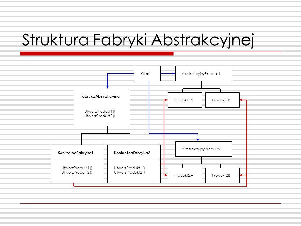 Struktura Fabryki Abstrakcyjnej FabrykaAbstrakcyjna UtworzProdukt1() UtworzProdukt2() KonkretnaFabryka2 UtworzProdukt1() UtworzProdukt2() KonkretnaFab