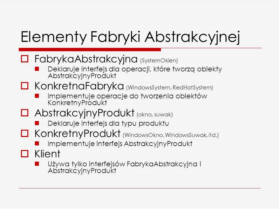 Elementy Fabryki Abstrakcyjnej FabrykaAbstrakcyjna (SystemOkien) Deklaruje interfejs dla operacji, które tworzą obiekty AbstrakcyjnyProdukt KonkretnaF
