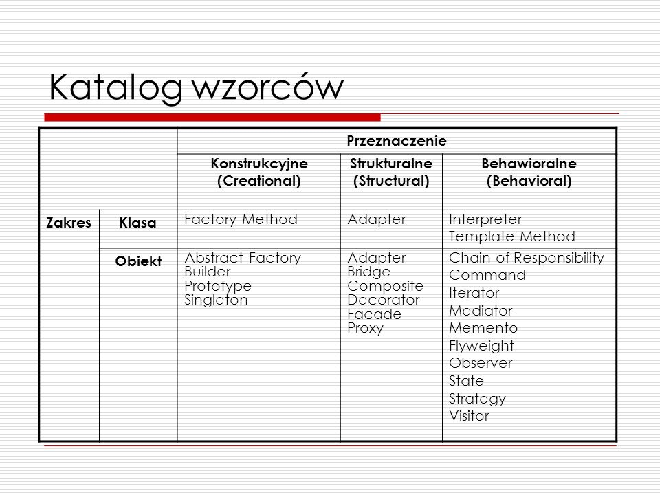 Klasyfikacja wzorców Konstrukcyjne (Creational) Dotyczą procesu tworzenia obiektu Strukturalne (Structural) Dotyczą struktury klas lub obiektów Behawioralne (Behavioral) Charakteryzują sposób, w jaki klasy lub obiekty oddziałują i dzielą odpowiedzialności