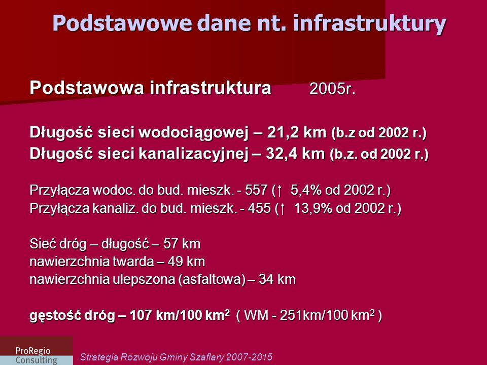 Strategia Rozwoju Gminy Szaflary 2007-2015 Podstawowe dane nt. infrastruktury Podstawowa infrastruktura 2005r. Długość sieci wodociągowej – 21,2 km (b