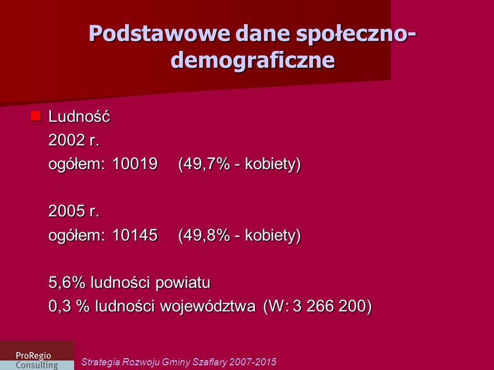 Strategia Rozwoju Gminy Szaflary 2007-2015 Podstawowe dane społeczno- demograficzne Ludność Ludność 2002 r. ogółem: 10019(49,7% - kobiety) 2005 r. ogó