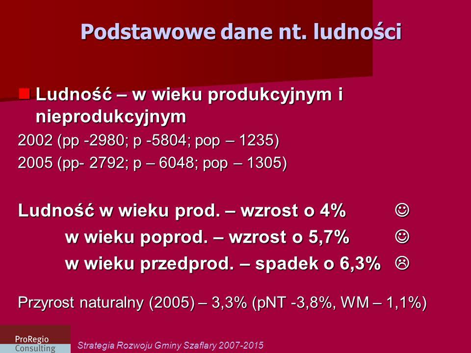 Strategia Rozwoju Gminy Szaflary 2007-2015 Podstawowe dane nt.