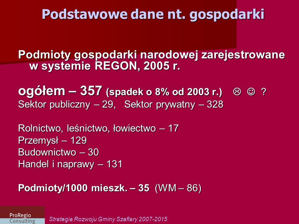 Strategia Rozwoju Gminy Szaflary 2007-2015 Podstawowe dane nt. gospodarki Podmioty gospodarki narodowej zarejestrowane w systemie REGON, 2005 r. ogółe